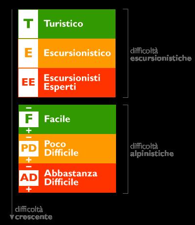 scala_difficolta